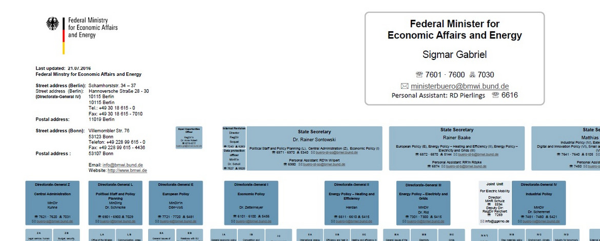 Organisation Chart of the German Federal Ministry for Economic Affairs and Energy (2016)